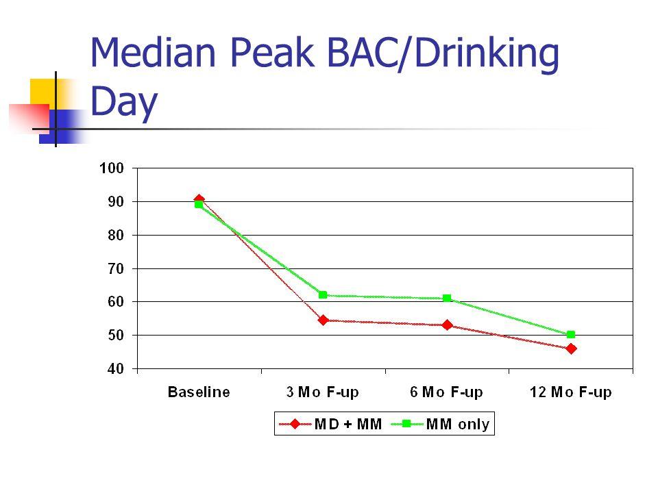Median Peak BAC/Drinking Day