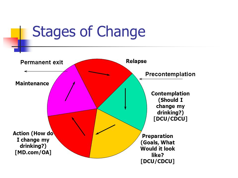 Stages of Change Precontemplation Permanent exit