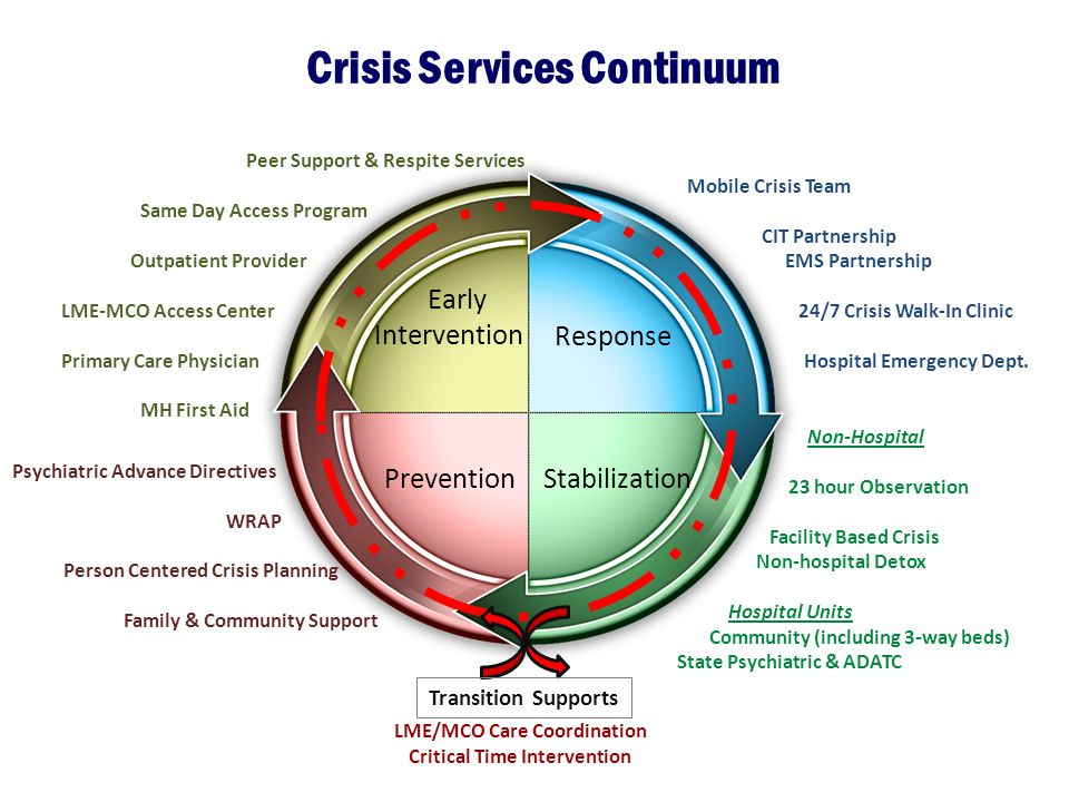 Crisis Services Continuum Prevention Early Intervention Response Stabilization Mobile Crisis Team CIT Partnership EMS Partnership 24/7 Crisis Walk-In Clinic Hospital Emergency Dept.