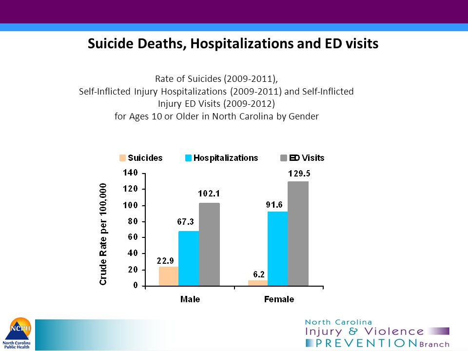 Suicide Deaths, Hospitalizations and ED visits Rate of Suicides (2009-2011), Self-Inflicted Injury Hospitalizations (2009-2011) and Self-Inflicted Injury ED Visits (2009-2012) for Ages 10 or Older in North Carolina by Gender
