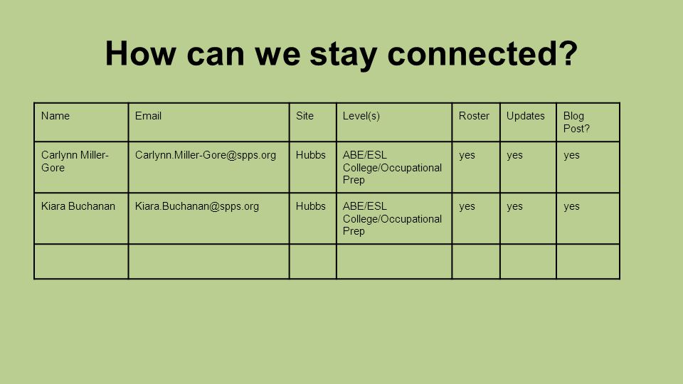 How can we stay connected.NameEmailSiteLevel(s)RosterUpdatesBlog Post.