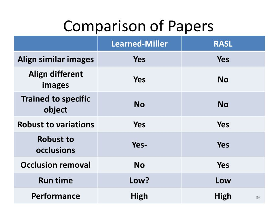 Comparison of Papers Learned-MillerRASL Align similar imagesYes Align different images YesNo Trained to specific object No Robust to variationsYes Rob