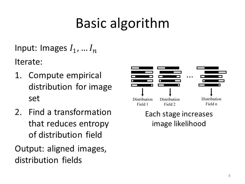 Basic algorithm 8 Each stage increases image likelihood