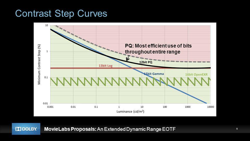 MovieLabs Proposals: An Extended Dynamic Range EOTF Barten Contrast Sensitivity Function (CSF) 6