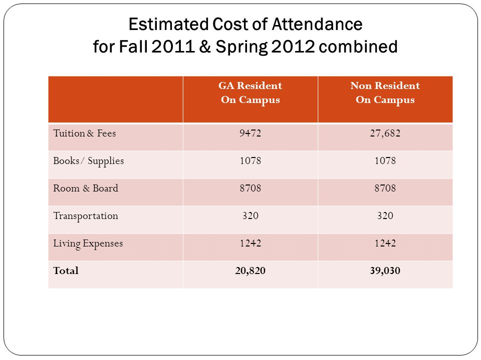 Estimated Cost of Attendance for Fall 2011 & Spring 2012 combined GA Resident On Campus Non Resident On Campus Tuition & Fees947227,682 Books/ Supplies1078 Room & Board8708 Transportation320 Living Expenses1242 Total20,82039,030