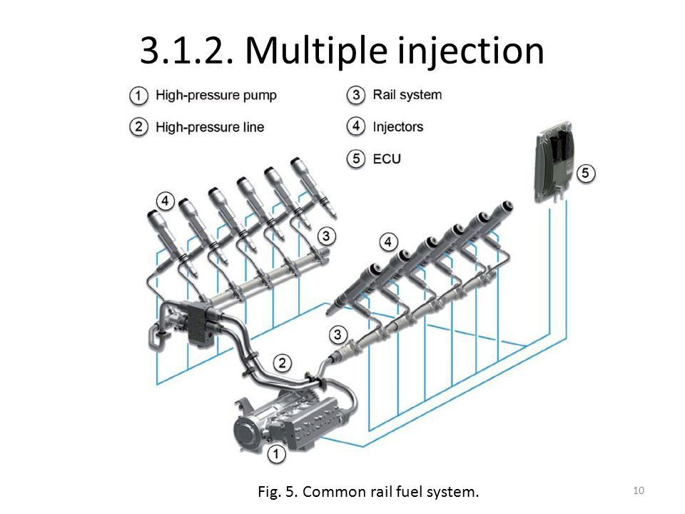 3.1.2. Multiple injection Fig. 5. Common rail fuel system. 10