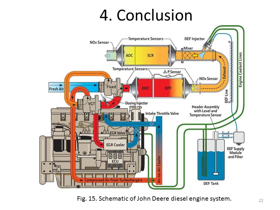 4. Conclusion Fig. 15. Schematic of John Deere diesel engine system. 22