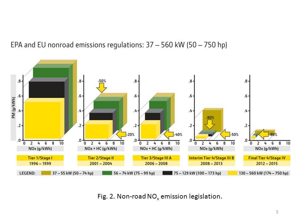 Fig. 2. Non-road NO x emission legislation. 5