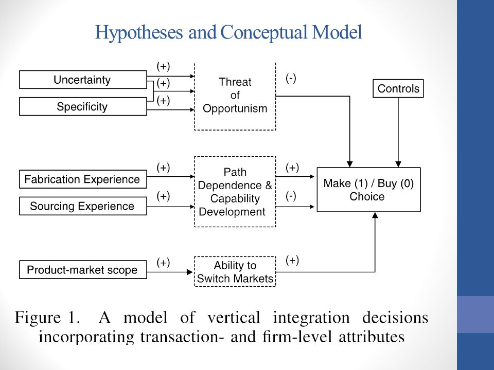 Hypotheses and Conceptual Model