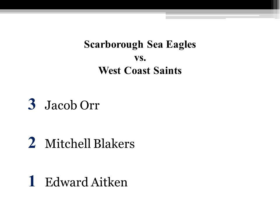 Scarborough Sea Eagles vs. West Coast Saints 3 Jacob Orr 2 Mitchell Blakers 1 Edward Aitken