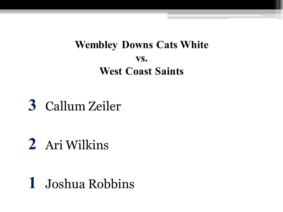 Wembley Downs Cats White vs. West Coast Saints 3 Callum Zeiler 2 Ari Wilkins 1 Joshua Robbins