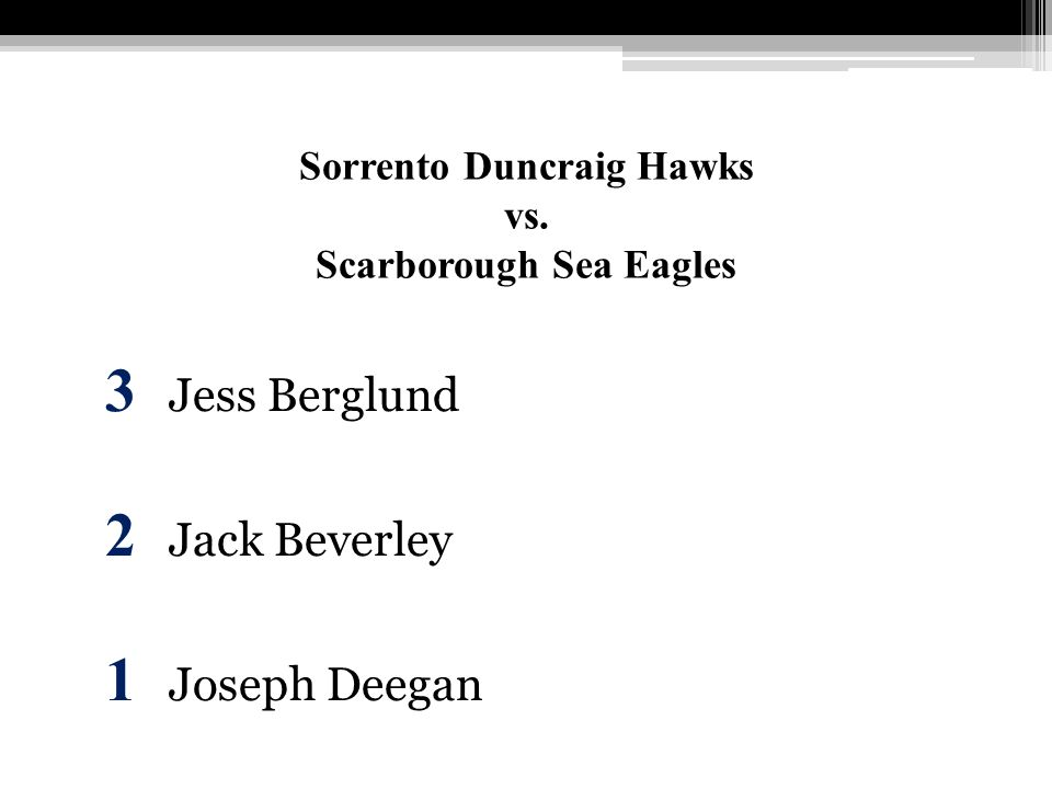 Sorrento Duncraig Hawks vs. Scarborough Sea Eagles 3 Jess Berglund 2 Jack Beverley 1 Joseph Deegan