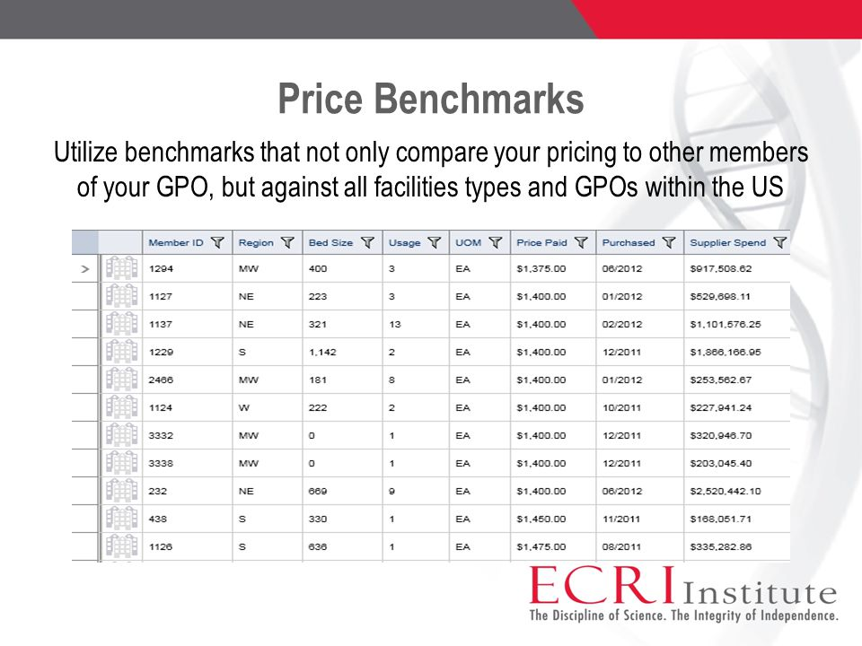 Price Benchmarks Utilize benchmarks that not only compare your pricing to other members of your GPO, but against all facilities types and GPOs within the US