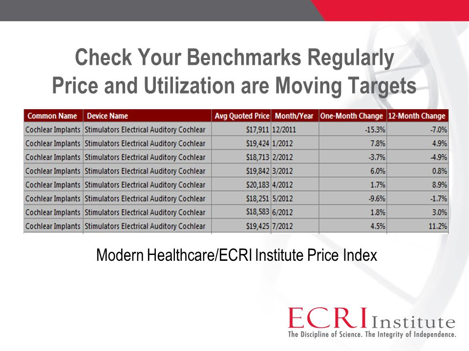 Check Your Benchmarks Regularly Price and Utilization are Moving Targets Modern Healthcare/ECRI Institute Price Index
