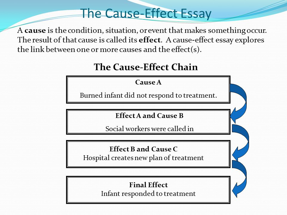 The Cause-Effect Essay A cause is the condition, situation, or event that makes something occur.