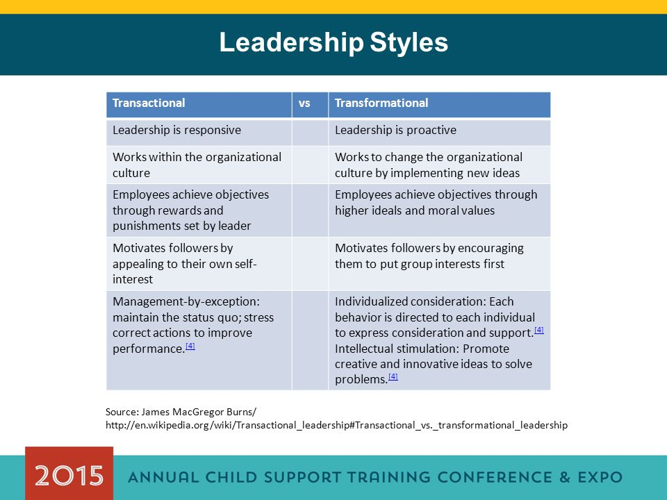 Leadership Styles TransactionalvsTransformational Leadership is responsiveLeadership is proactive Works within the organizational culture Works to cha