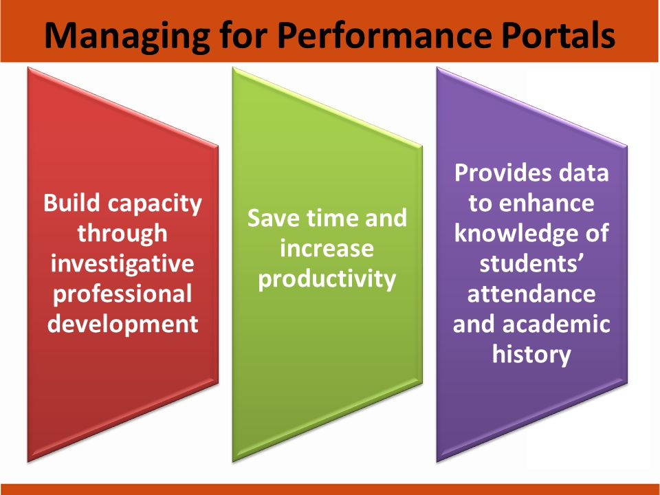 Build capacity through investigative professional development Save time and increase productivity Provides data to enhance knowledge of students' attendance and academic history Managing for Performance Portals