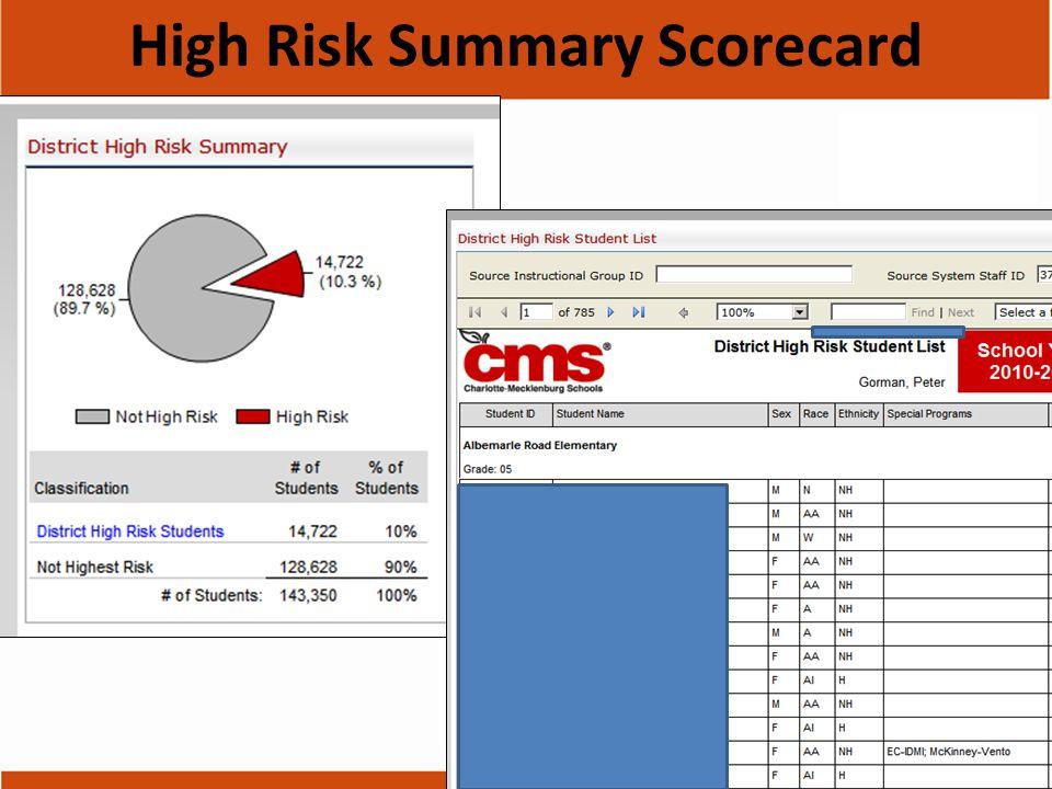 High Risk Summary Scorecard