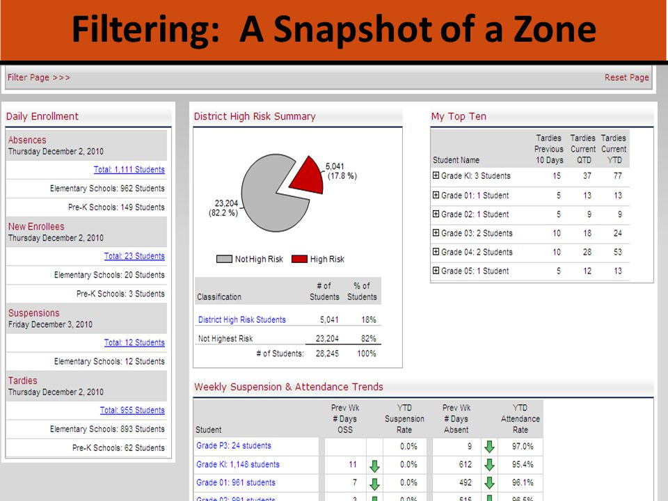 Filtering: A Snapshot of a Zone