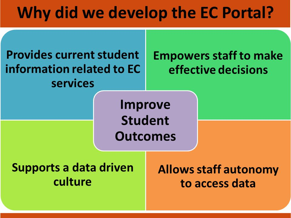 Provides current student information related to EC services Empowers staff to make effective decisions Supports a data driven culture Allows staff autonomy to access data Improve Student Outcomes Why did we develop the EC Portal?