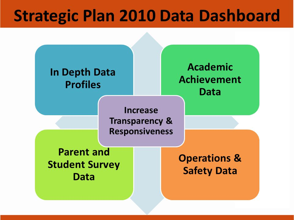 Interactive tool for parents and community Increases transparency Provides in-depth data profiles for academic achievement and performance in teaching, learning and school operations Strategic Plan 2010 Data Dashboard