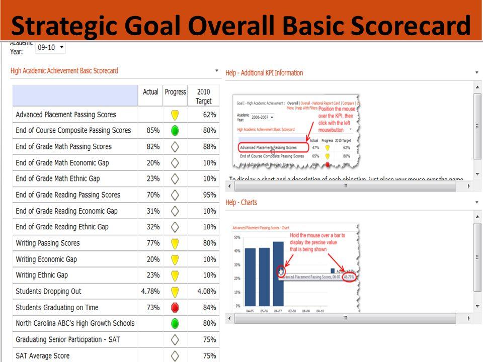 Strategic Goal Overall Trend Scorecard