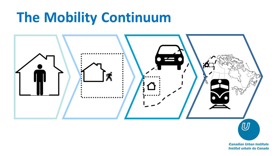 The Mobility Continuum