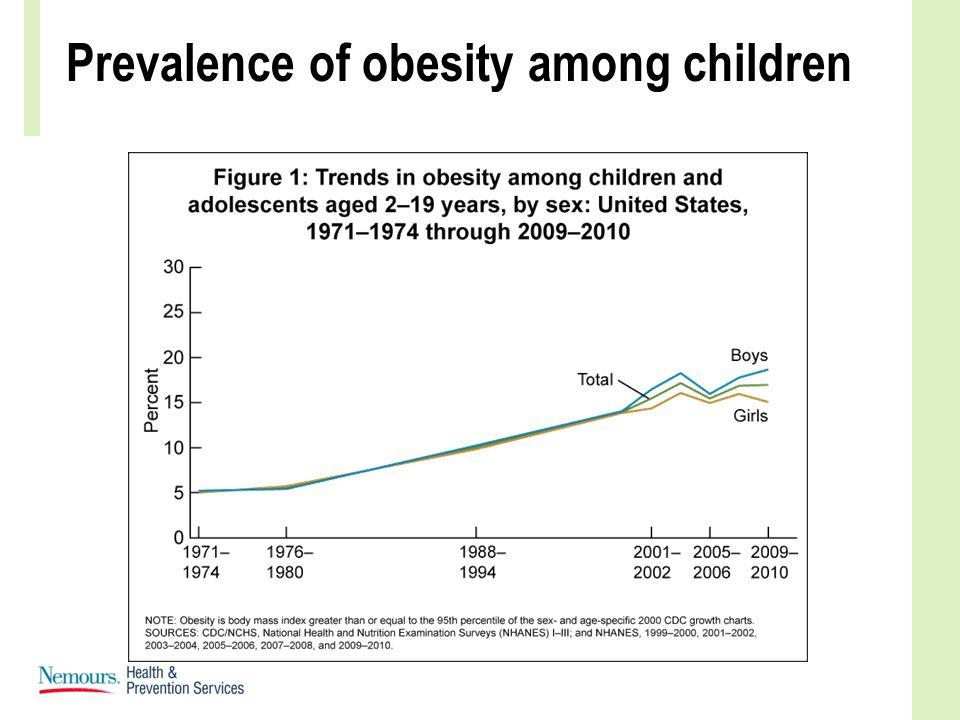 Prevalence of obesity among children
