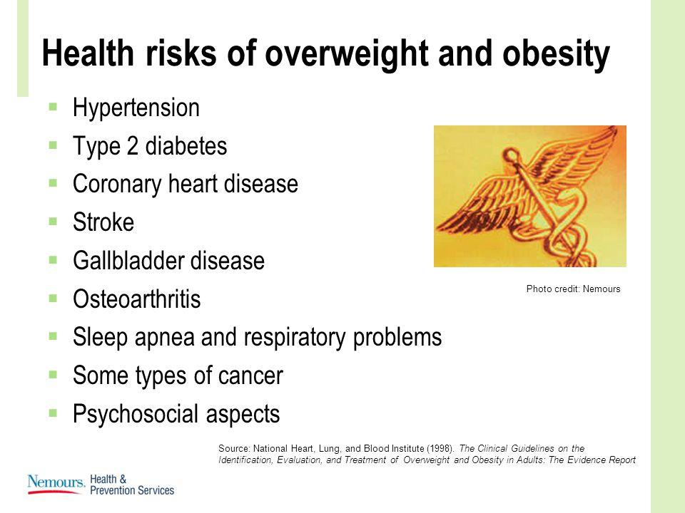 Health risks of overweight and obesity  Hypertension  Type 2 diabetes  Coronary heart disease  Stroke  Gallbladder disease  Osteoarthritis  Sle