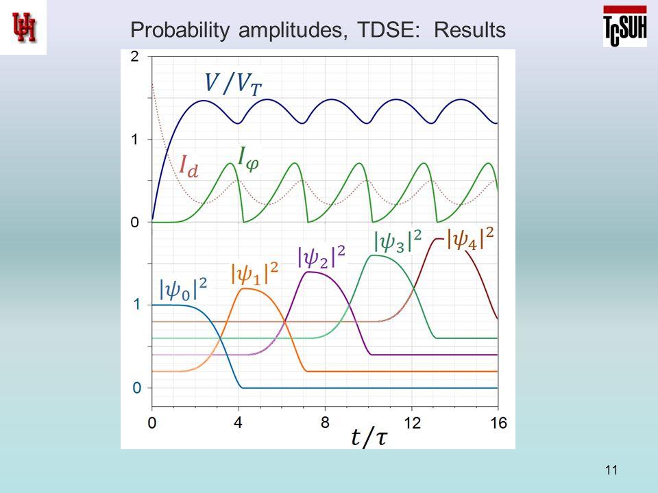Probability amplitudes, TDSE: Results 11