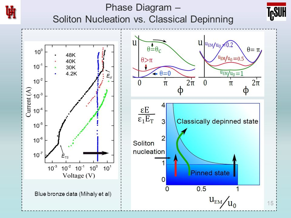 Phase Diagram – Soliton Nucleation vs. Classical Depinning 15 Blue bronze data (Mihaly et al)