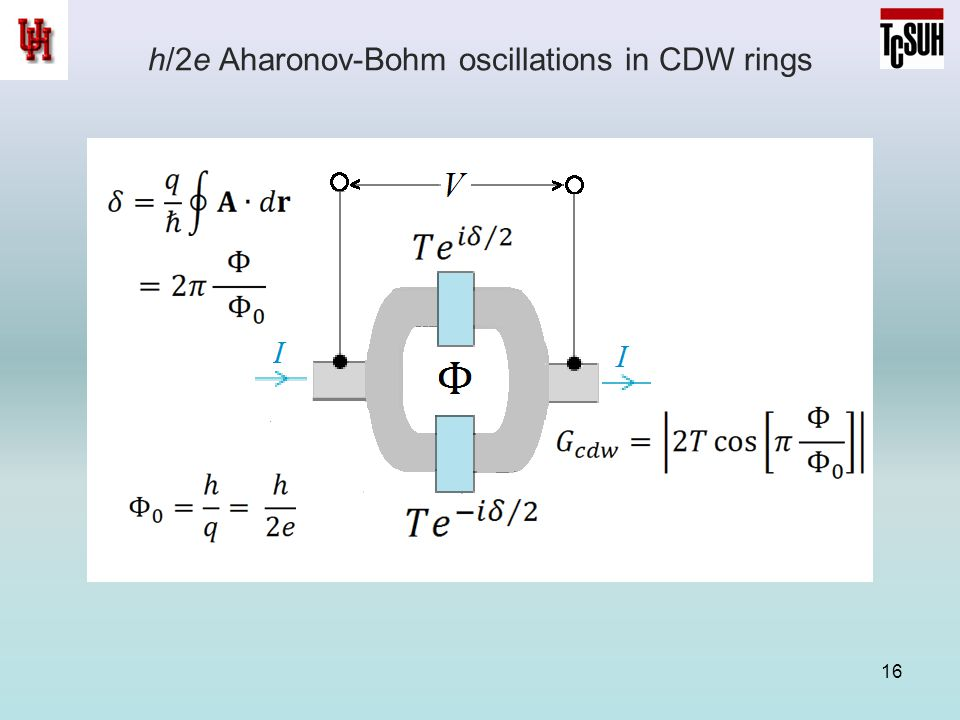 h/2e Aharonov-Bohm oscillations in CDW rings 16