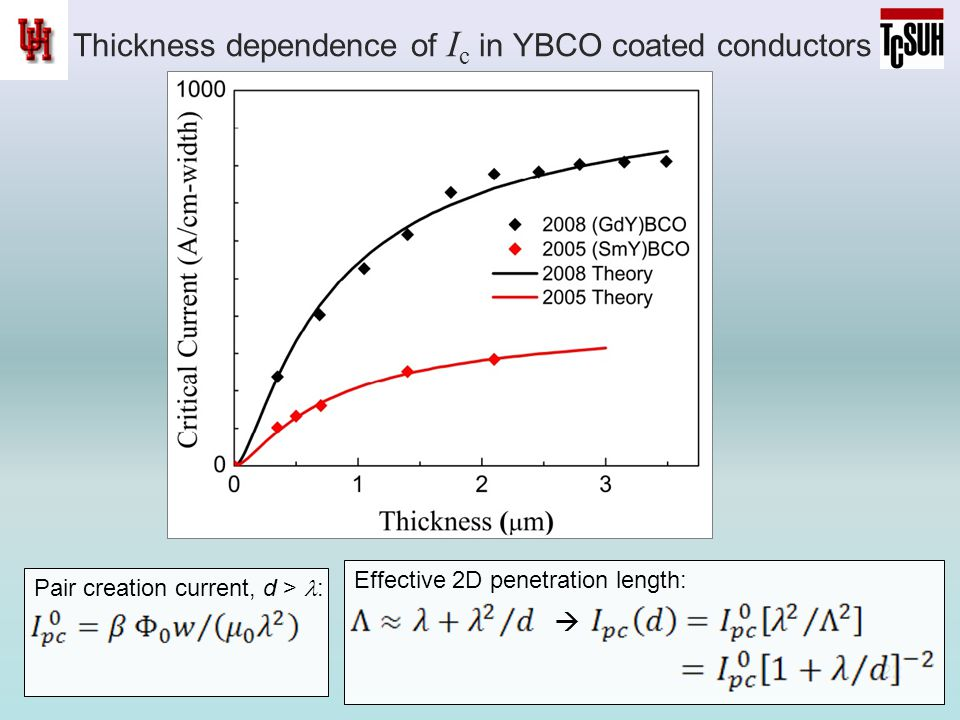 Thickness dependence of I c in YBCO coated conductors 22 Pair creation current, d > : Effective 2D penetration length: 