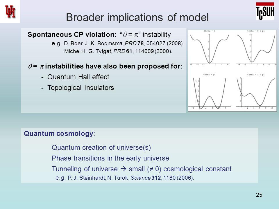"Broader implications of model 25 Spontaneous CP violation: ""  =  "" instability e.g. D. Boer, J. K. Boomsma, PRD 78, 054027 (2008). Michel H. G. Tytg"