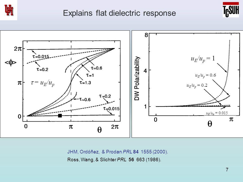 7 Explains flat dielectric response u E /u p = 1 u E /u p = 0.6 u E /u p = 0.2 u E /u p = 0.015 JHM, Ordóñez, & Prodan PRL 84 1555 (2000). Ross, Wang,