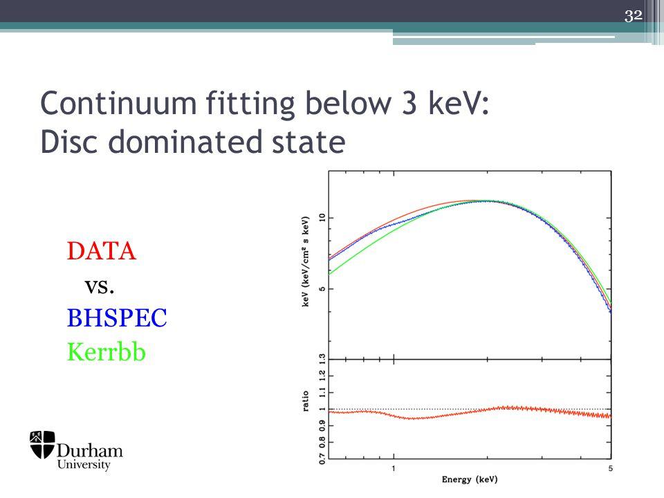 Continuum fitting below 3 keV: Disc dominated state DATA vs. BHSPEC Kerrbb 32