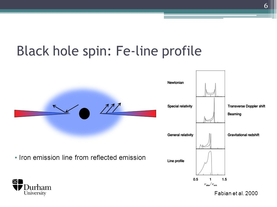 Black hole spin: Fe-line profile 6 Iron emission line from reflected emission Fabian et al. 2000