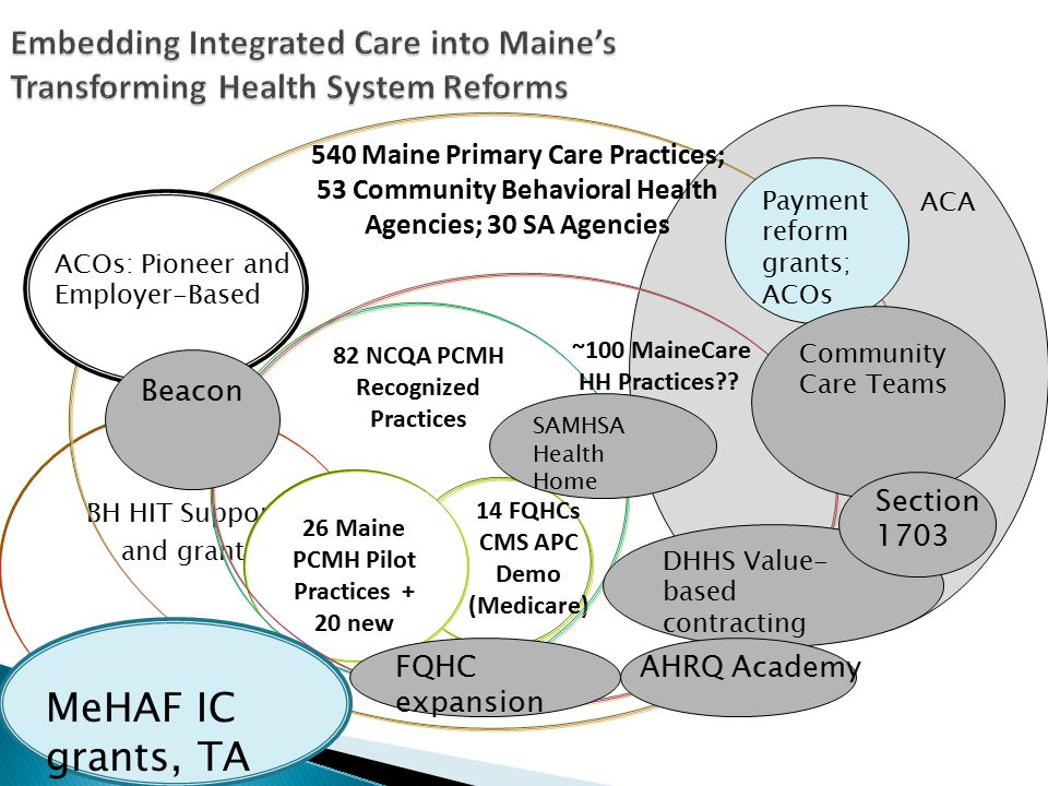 BH HIT Support and grant ACA Embedding Integrated Care into Maine's Transforming Health System Reforms 540 Maine Primary Care Practices; 53 Community Behavioral Health Agencies; 30 SA Agencies 26 Maine PCMH Pilot Practices + 20 new 14 FQHCs CMS APC Demo (Medicare) 82 NCQA PCMH Recognized Practices ~100 MaineCare HH Practices?.