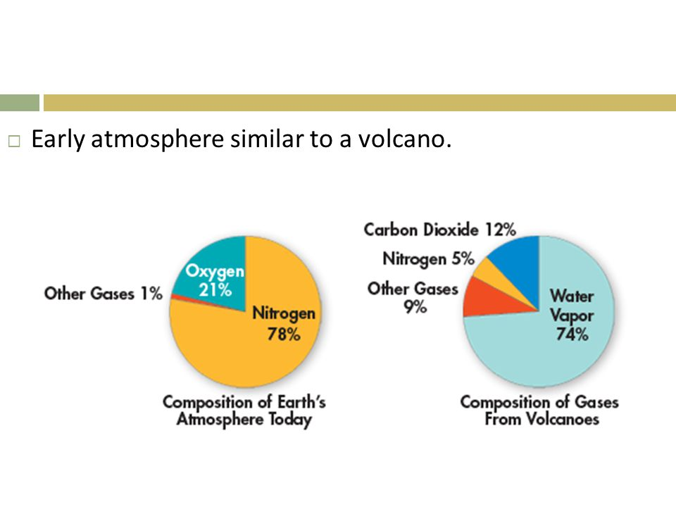  Early atmosphere similar to a volcano.