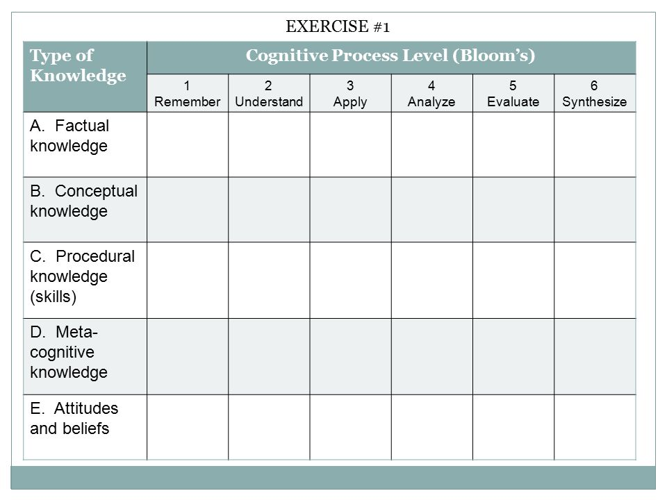 Type of Knowledge Cognitive Process Level (Bloom's) 1 Remember 2 Understand 3 Apply 4 Analyze 5 Evaluate 6 Synthesize A.