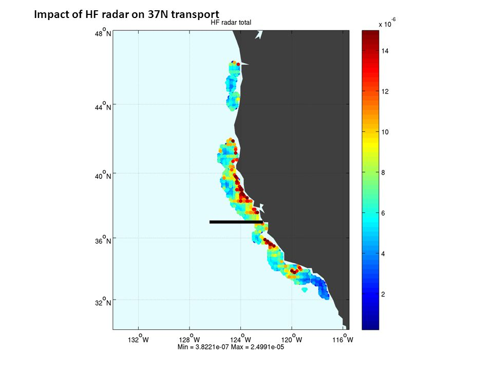 Impact of HF radar on 37N transport
