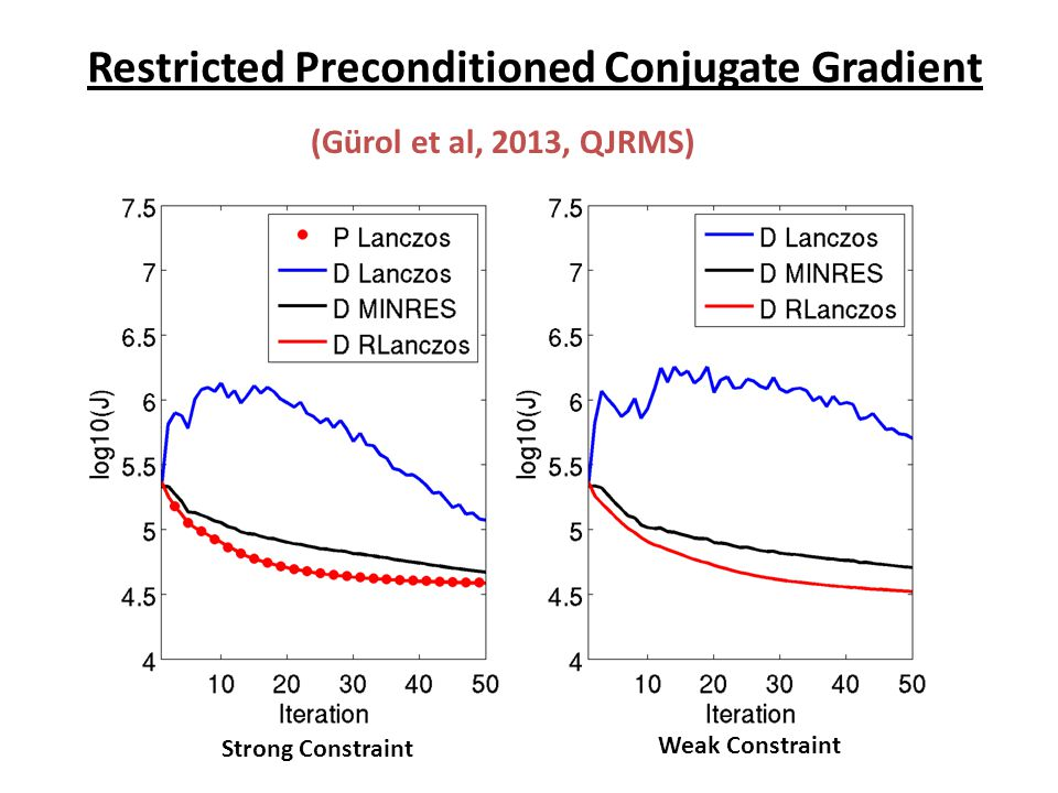 Restricted Preconditioned Conjugate Gradient Strong Constraint Weak Constraint (Gürol et al, 2013, QJRMS)