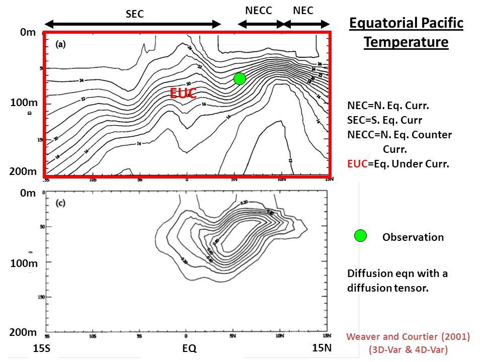 0m 100m 200m 0m 100m 200m EQ15S 15N SEC NECNECC EUC NEC=N.