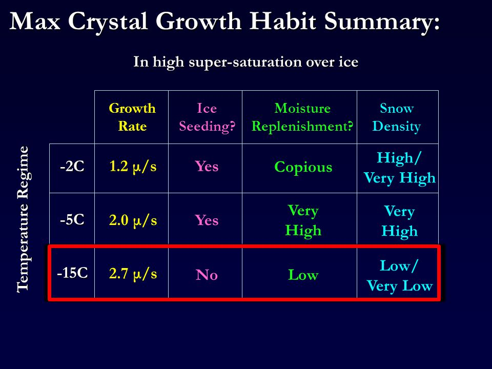 Max Crystal Growth Habit Summary: Temperature Regime -2C 2.0 μ/s -5C -15C Growth Rate 1.2 μ/s 2.7 μ/s Snow Density Ice Seeding.