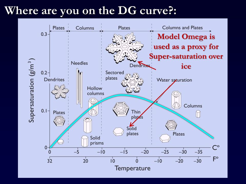 Where are you on the DG curve : Model Omega is used as a proxy for Super-saturation over ice