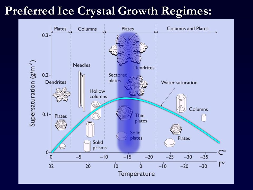 Preferred Ice Crystal Growth Regimes: