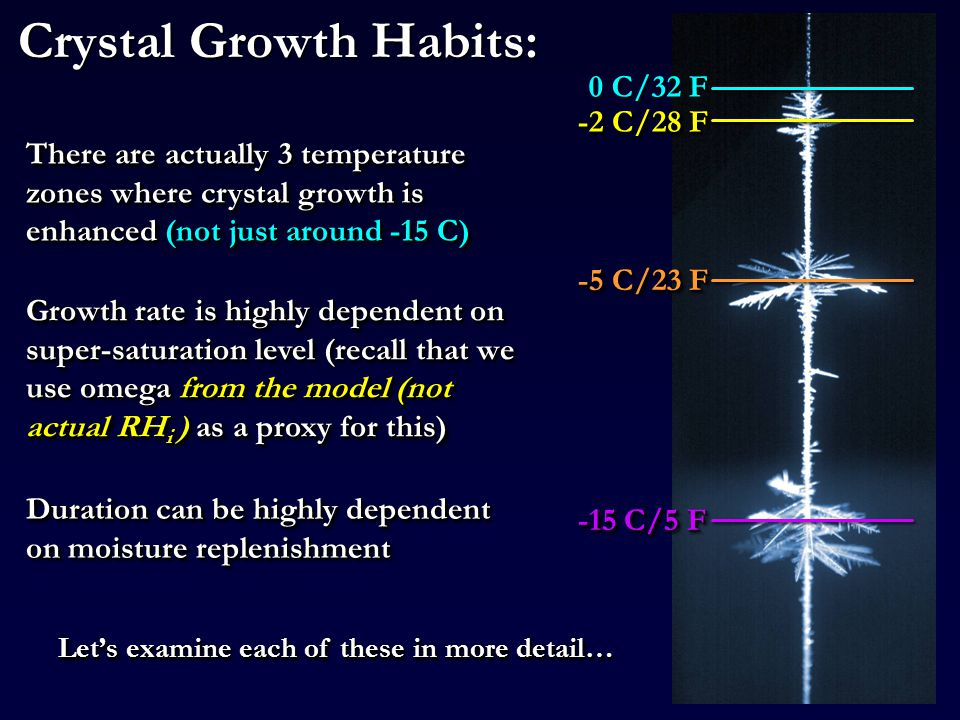 Crystal Growth Habits: 0 C/32 F There are actually 3 temperature zones where crystal growth is enhanced (not just around -15 C) Let's examine each of these in more detail… Growth rate is highly dependent on super-saturation level (recall that we use omega from the model (not actual RH i ) as a proxy for this) Duration can be highly dependent on moisture replenishment