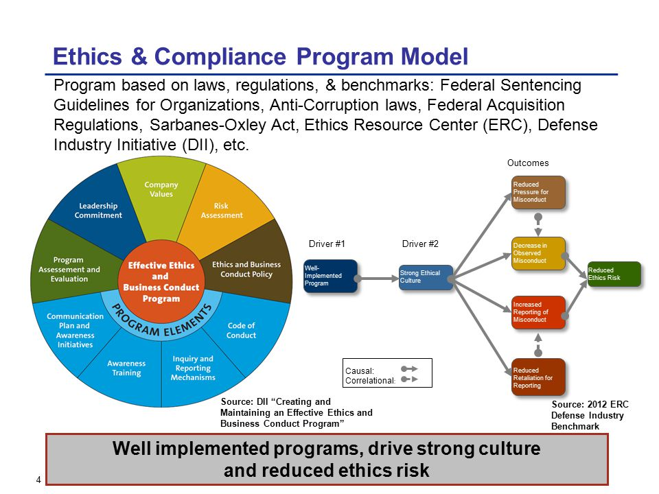 Ethics & Compliance Program As-Is Code of Conduct Policy Reporting Avenues Ethics, Compliance & Safety Helpline (855) 346-5043 Risk Assessment & Surveys DIB & NBES Benchmarks Investigations & Inquiries Compliance Training Independence & Leadership Commitment Self Governance Committee Compliance Functions Internal Audits Communication Intranet Posters Newsletters Awareness Training Hot Topics Corporate Core ValuesSafety QualityRespect Accountability Honesty For DII Members' Internal Use Only