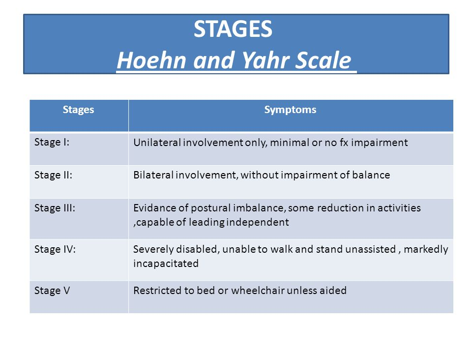 STAGES Hoehn and Yahr Scale SymptomsStages Unilateral involvement only, minimal or no fx impairmentStage I: Bilateral involvement, without impairment