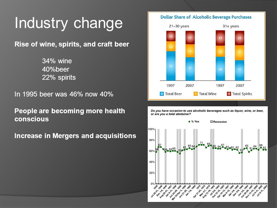 Industry change Rise of wine, spirits, and craft beer 34% wine 40%beer 22% spirits In 1995 beer was 46% now 40% People are becoming more health conscious Increase in Mergers and acquisitions